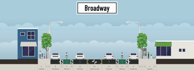What if instead of adding bike lanes on Main, we added them on Broadway instead? There is a TON of space for it.
