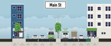 Main Street is way to wide for local traffic. I would like to see less automotive lanes (one is enough on each side!)