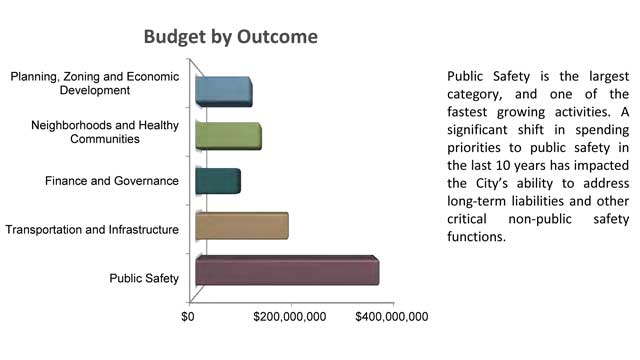 City Financial Planning & Budgeting: Looking ahead for KC – Discussion