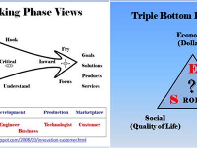 Use Triple Bottom Thinking to balance Profit, People and Planet