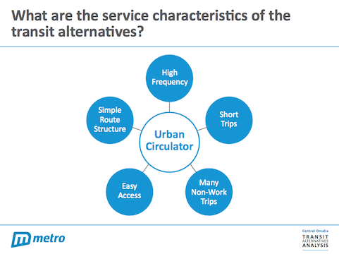 Service Characteristics of the Transit Alternatives