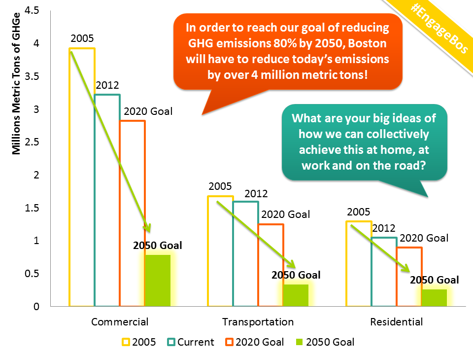 Meeting our 2050 Greenhouse Gas Reduction Goal