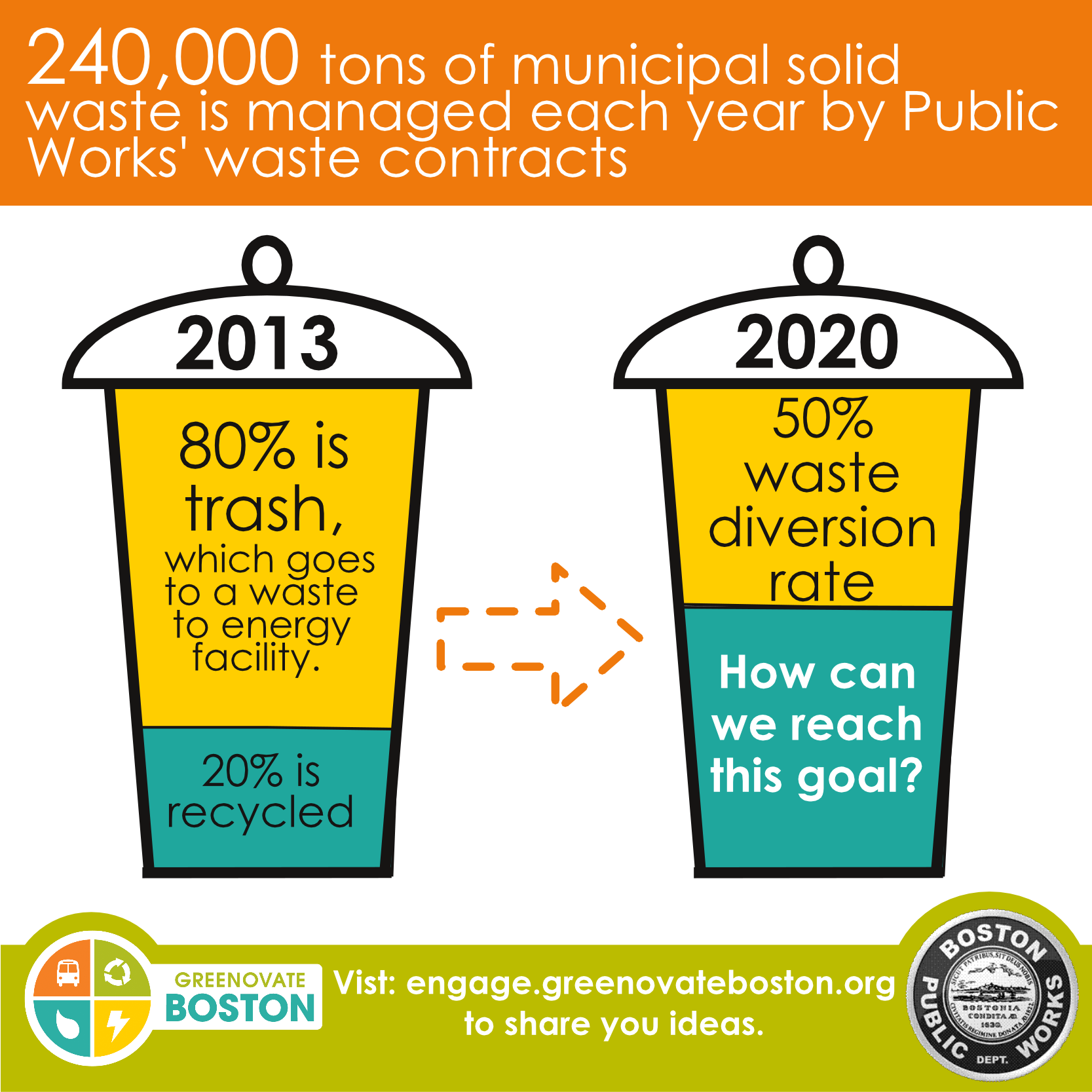 Meeting our waste diversion goal