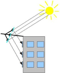 Using deflected sunlight to light internal spaces andsave energy