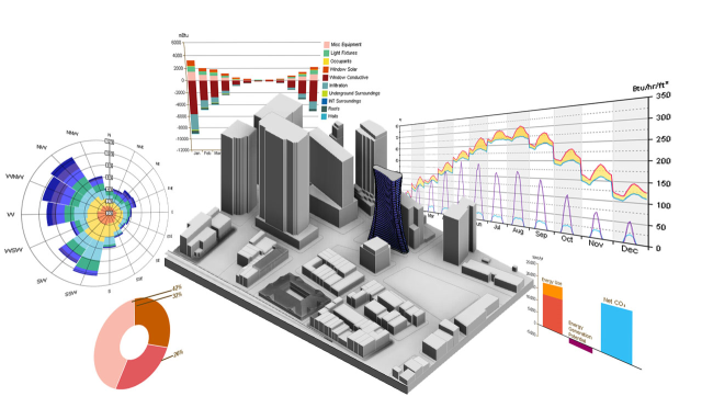 BIM is a process that involves creating and using an intelligent 3D model to inform and communicate project decisions.