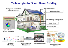green building uses less water, optimiz enrgy efficiency, conserves natural resourcs, genrates less waste & provide healthy env.