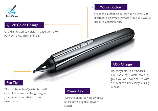 PointDraw Pen 2.0 has a much faster response time and the projector can support classroom interaction from up to 30feet.