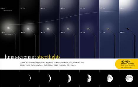 Lunar-Resonant Streetlight : Responds to Brightness of Night Sky ,  the lamps use 95% less power than regular streetlamps.