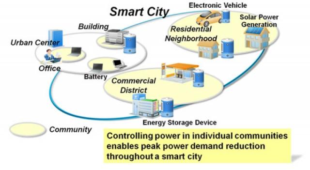 Mesh City Diagram