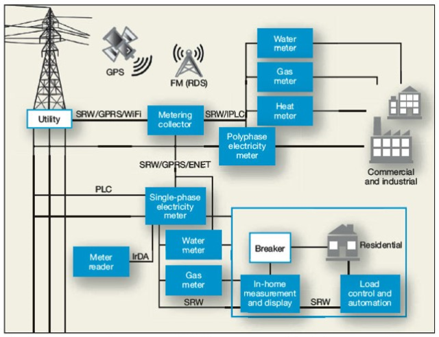Low-power internet connections for a SMART GRID NETWORK.