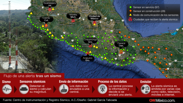 in Mexico, the National seismic alert system increased the sensor network r to prevent the cities on the effects of earthquakes