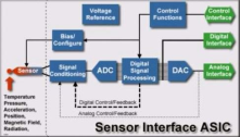 General layout of a smart sensor