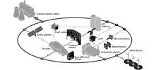 "Distributed Power<br/>Source: http://www.abb.com/c<wbr/><span class=""wbr""></span>awp/seitp255/c1d7a7d<wbr/><span class=""wbr""></span>40f1b53efc1256c6a004<wbr/><span class=""wbr""></span>87105.aspx"