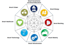 "Frost and Sullivan's Smart City report<br/>http://www-03.ibm.co<wbr/><span class=""wbr""></span>m/press/us/en/pressr<wbr/><span class=""wbr""></span>elease/42527.wss"