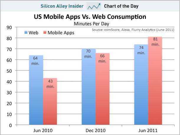 apps consumption
