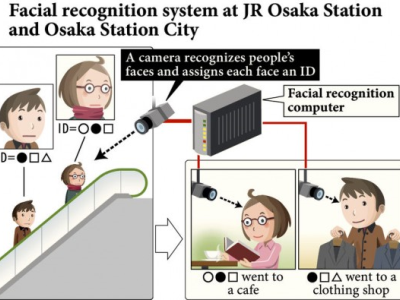 Biometrics information