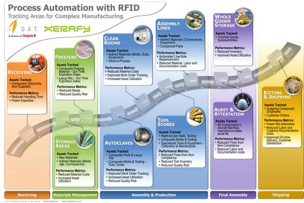 rfid production