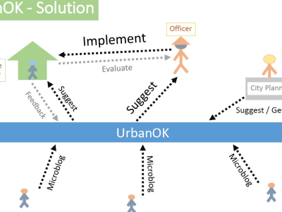 UrbanOK : Communication Technology solves social disparity
