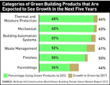 GREEN BUILDINGS CATEGORIES