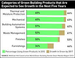 GREEN BUILDINGS CATEGORIES