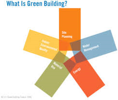 GREEN BUILDINGS CATE