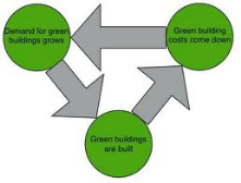 GREEN BUILDINGS FLOW