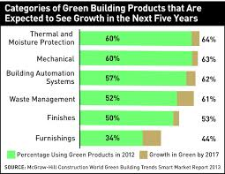 GREEN BUILDINGS CATEGORIES CONTRIBUTION