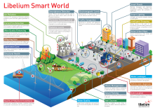 This image is from  libelium.com and describes how different smart technologies can be integrated to make city smarter place