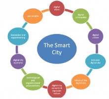 Smart City should be sustainable, digital community, digital city economy, Innovation & experimenting technological.