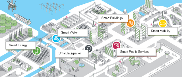 Smart Cities have Smart Buildings, Smart Water, Smart Energy, Smart Mobility and Smart Public services.
