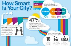 I thought this was a very interesting graphic about Smart Cities.