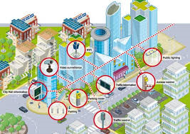 This graphic shows a couple key elements of a Smart City.