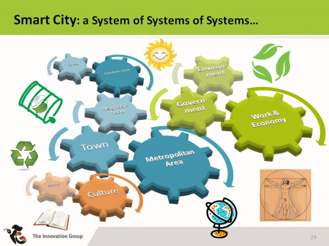 This graphic shows the connections needed to make a smart city run properly.