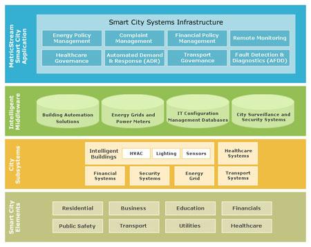 Smart City Infrastructure.