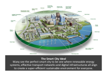 smart technology + smart environment = smart city