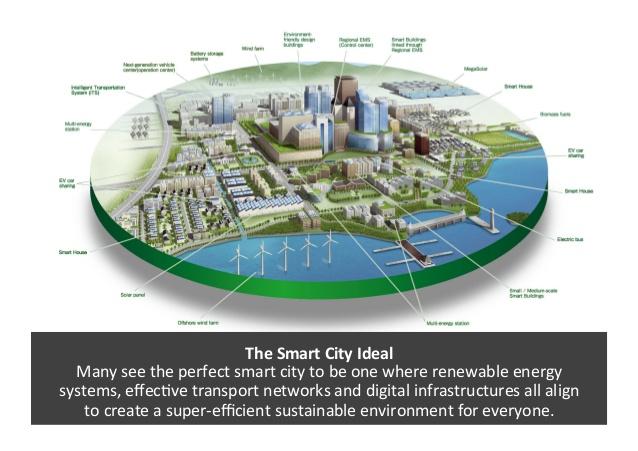 smart technology + smart environment = smart city