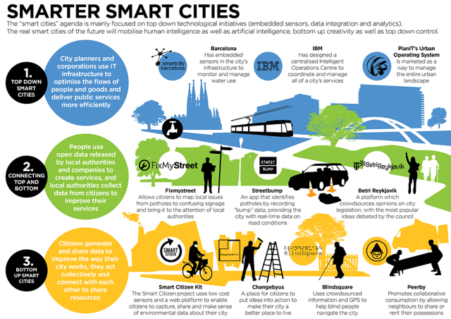 The 'smart cities' agenda is mainly focused on top down technological initiatives.