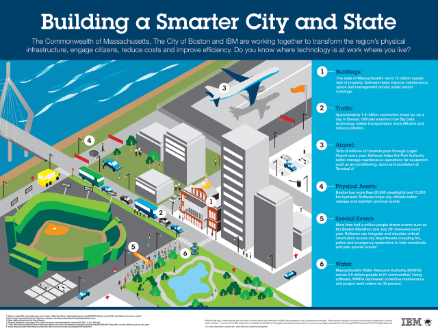 Building a smarter city and state!