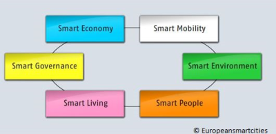 Smart City Concept: Smart people, Smart Living, Smart Governance
