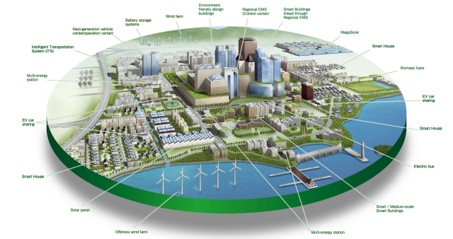 This is a depiction of what a smart city might contain in  the future.