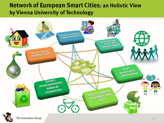 a holistic view of a smart city.