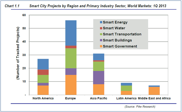 Smart city projects by region.  Europe seems to be leading the world.