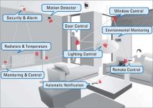 zigbee and sensor data ubiquitous software platform give immense interactivity power