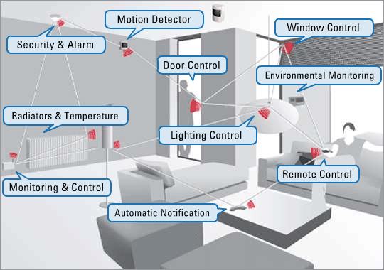 zigbee and sensor data ubiquitous software platform give immense interactivity power