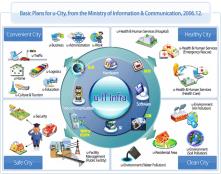 U City concept