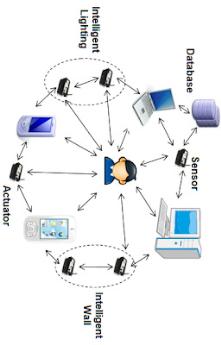 future of ubiquitous network