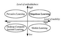 Ubiquitous Vs pervasive computing