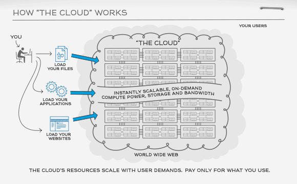 The cloud is one of the most powerful tools invented in the last decade! Check it out!