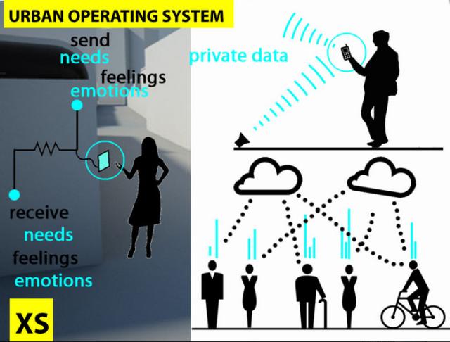 Connecting people -feelings-needs-city