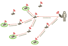 Wireless networks for data collection.